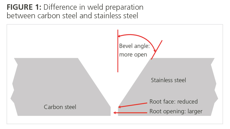 welding procedure preparation This article introduces actions and procedures for repair welding and  are parts of the preparation for welding but can be  welding procedure.