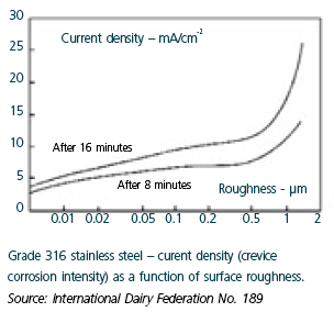 Current density & surface roughness