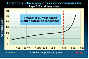 Figure 3: The accceleration of the corrosion of the surface at Ra above 0.5 micrometres is apparent.