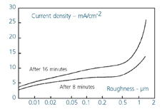 Grade 316 stainless steel - current density (crevice corrosion intensity) as a function of surface roughness