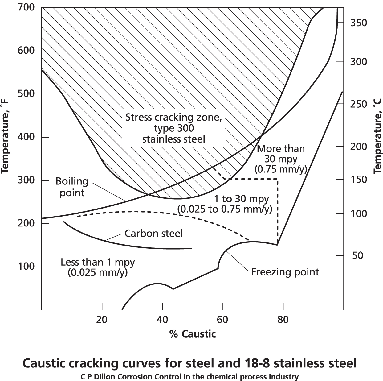 Faq 9 Welding Dissimilar Metals Chrysler Marine Cooling Diagram Summary If You Intend To Use A Stainless Steel With New Relatively Pure Chemical Iso Corrosion Curves Offer An Initial Guide The Temperature And