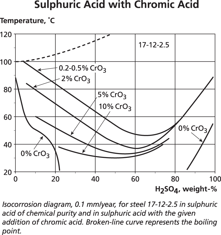 Faq 9 Welding Dissimilar Metals Chrysler Marine Cooling Diagram The Data In This Section Is Intended To Show That While These Iso Corrosion Graphs Are Useful Predicting Rates For Specific Pure Compounds
