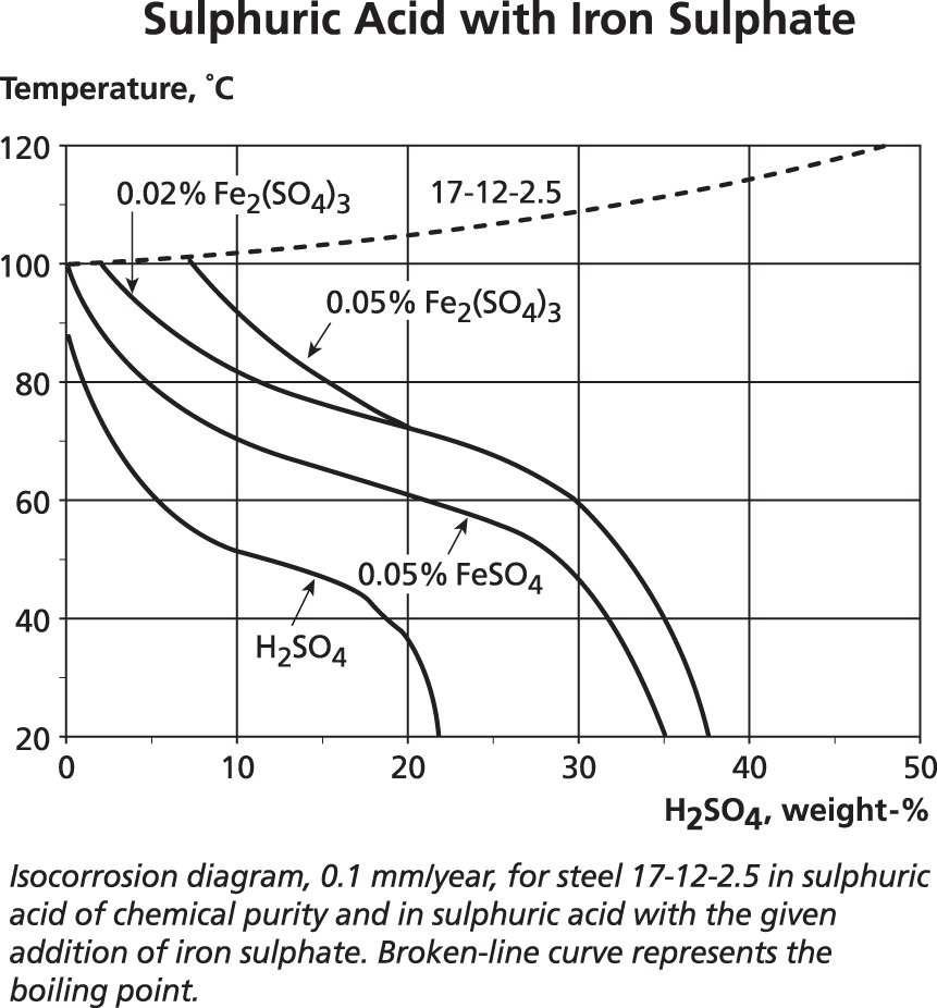 Faq 9 Welding Dissimilar Metals Iso Mass Extreme Effect The Data In This Section Is Intended To Show That While These Corrosion Graphs Are Useful Predicting Rates For Specific Pure Compounds