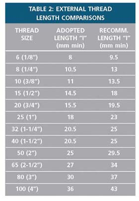 Table 2 - External Thread Length Comparisons