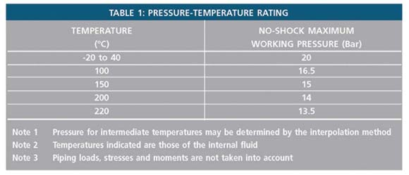 Table 1 - Pressure-Temperature Rating