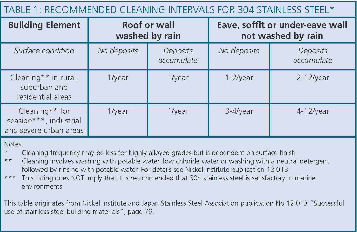 Assda reasonably simple chemical cleaning and passivation is usually the most effective treatment assdas australian stainless reference manual has more details urtaz Image collections